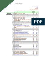 Price_List for Car Scanner