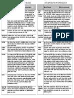 Lista Alimentos Aptos Para Cole- Horizontal x2