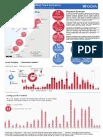 Gaza Humanitarian Snapshot 20 August 2014