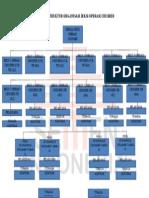 Struktur Organisasi Unit Kerja Crusher