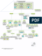 Organizational Structure of RHRC
