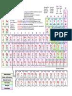 - Tabla Periodica - Periodic Table - Con Valencias - Apuntes - Grupos Funcionales - Chuleta de Quimica UNED