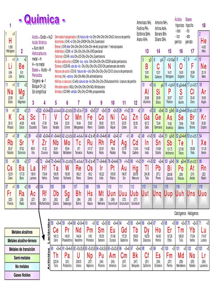 Tabla periodica periodic table con valencias apuntes grupos tabla periodica periodic table con valencias apuntes grupos funcionales chuleta de quimica uned urtaz Gallery