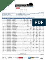 47790 DHI MJ Standings