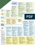 un system chart colour sm