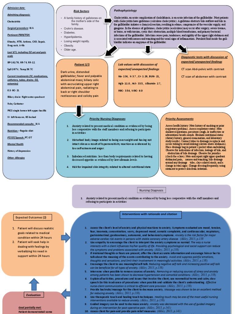 Cholecystitis Nursing Care Plan | Gallbladder | Anxiety