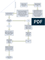 Flow Chart Adversary Proceeding  - ABSOLUTELY FREE