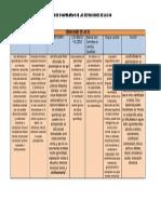 Cuadro Comparativo de Las Definiciones de Las Da