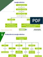 Fuentes Renovables y No Renovables de Energia Electrica