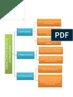 Características de La Estructura