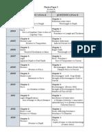 Ramalan Paper 3 Eksperimen Fizik SPM 2014_Analisis Sejak 2003