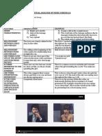 Textual Analysis of Music Videos (1)