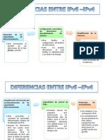 Diferencias Entre Ipv6 –Ipv4