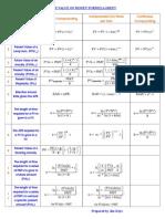 Time Value of Money Formulas