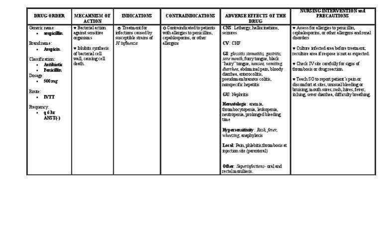 Drug Classification Of Ampicillin