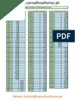 Tabela Precos - Porcelanosa 2012 - Carvalho & Afonso