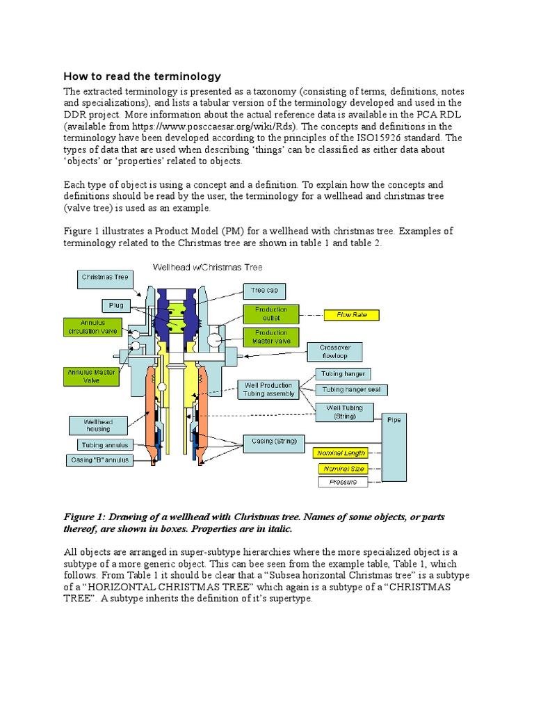 Well Head Howtoreadtheterminology Casing Borehole Civil