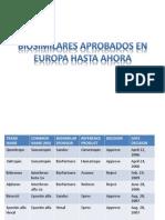 Biosimilares Aprobados en Europa Hasta Ahora(1)