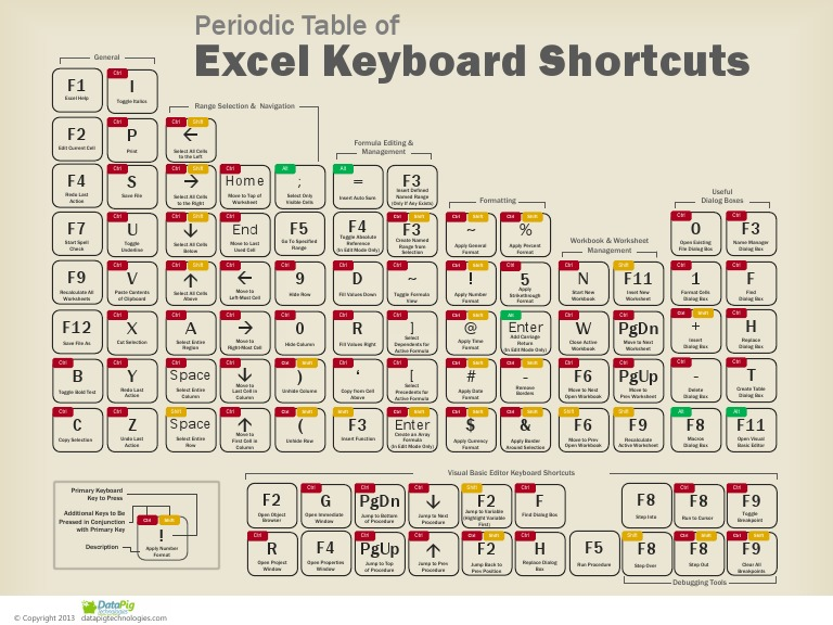 Periodic table of excel keyboard shortcuts computer keyboard periodic table of excel keyboard shortcuts computer keyboard keyboard shortcut urtaz Images