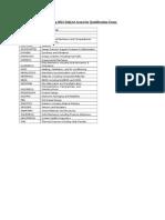 Qualifying Exam Subject Areas