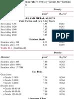 Material Density Chart_2