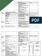 resumen histologia 3