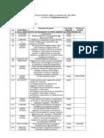 F-T-10 Lista Prevederi Legale Exploatare Lucrari