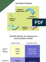 Johari Window Model