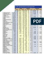 Top100 Global Operated Fleets (06 August 2014 - Alphaliner - TEUs)