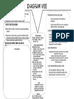 Diagram Vee