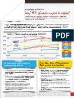 América Latina en PISA 2012_ ¿Cuánto Mejoró La Región