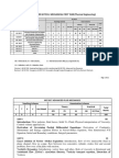 MTech Thermal syllabus