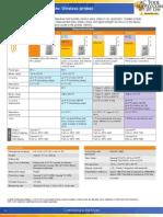 AC Saveris Wireless Probes Datasheet