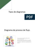 Diagrama de Proceso de Flujo