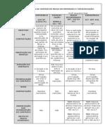 Tabela 1- Contratos Prazo Deter - Beto Biloia