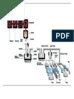Flow Chart AL