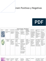 Bacterias Gram Positivas y Negativas.pdf