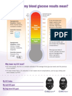Know Your Blood Glucose Levels - UPDATED VERSION