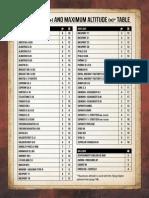 WGF000X-ClimbRates and MaximumAltitude Table-En Web