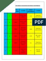 Jadual Perbandingan Indeks Kesukaran Dan Indeks Diskriminasi