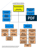 irs_org_chart_2012