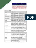 Cylinder Design Standards