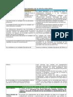 Lineas Argumentales- Fortalecimeinto de La Oferta Educativa FINAL
