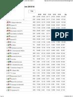 Rankings UEFA Clubes 2014
