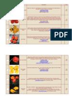 Variedades de Pimentas