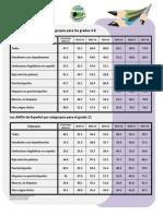 Los AMOs de ESPAÑOL Por Subgrupos Para Los Grados 3-11-FINAL