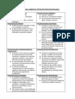 Os Principais Campos e Tipos de Psicopatologia