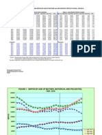 Series 2009 Birth Projections Final Tables and Charts