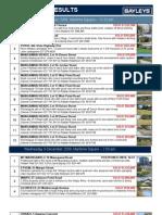 Bayleys Auction results 9 december 2009