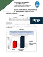 Relacion Entre Metas de Atencion e Ingresantes Tecnologico_2014
